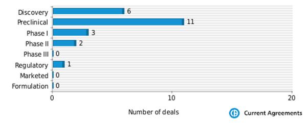 Figure 4: Genmab partnering by stage of development 2009-2014