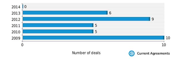 Figure 1: Isis Pharmaceuticals partnering deals 2009-2014