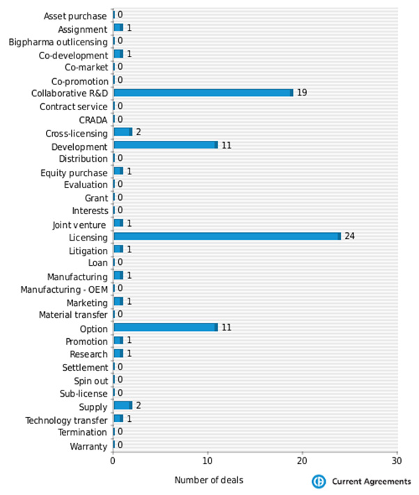 Figure 3: Isis Pharmaceuticals partnering deals by deal type 2009-2014