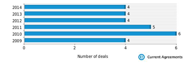 Figure 1: MorphoSys partnering deals 2009-2014
