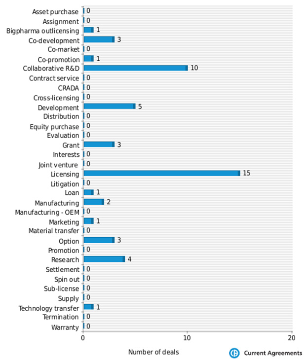 Figure 3: MorphoSys partnering deals by deal type 2009-2014