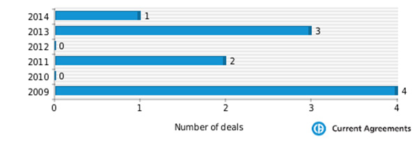 Figure 1: Pharmacyclics partnering deals 2009-2014