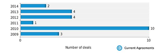 Figure 1: Salix Pharmaceuticals partnering deals 2009-2014