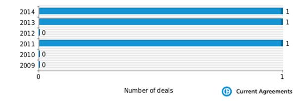 Figure 1: Salix Pharmaceuticals M&A deals 2009-2014