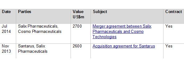 Figure 2: Top Salix Pharmaceuticals M&A deals by headline value 2009-2014