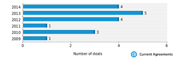 Figure 1: Aspen Pharma partnering deals 2009-2014
