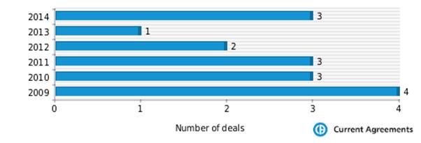 Figure 1: Chugai Pharmaceutical partnering deals 2009-2014