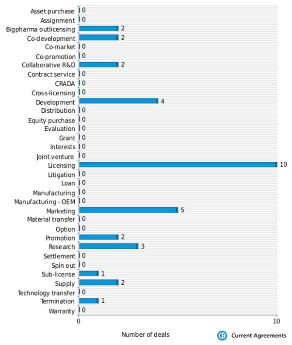 Figure 3: Chugai Pharmaceutical partnering deals by deal type 2009-2014